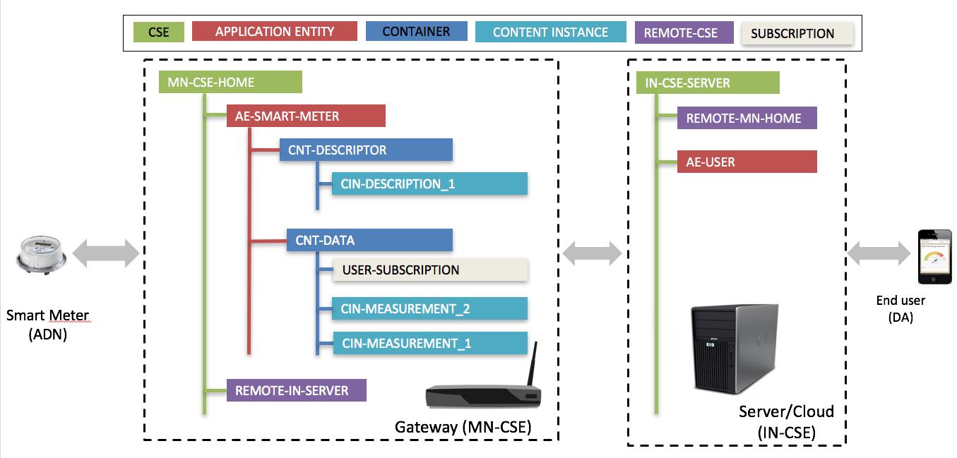 Figure 1: Un exemple d'instances d'OneM2M et d'arbres de ressources OneM2M