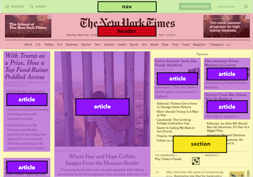 A screenshot of the New York Times mocked up to show its different sections