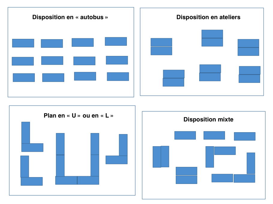 Dispositions de salle