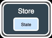 Store Flux