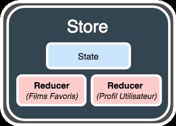 Exemple d'un store avec plusieurs reducers