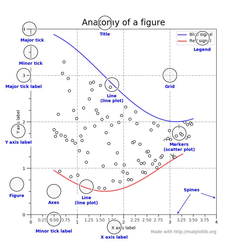 Anatomie d'un graphique