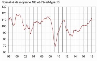 Voici un exemple qui montre une tendance à la hausse entre 2013 et 2018, qui est toute relative dès lors que l'on regarde depuis 1998.