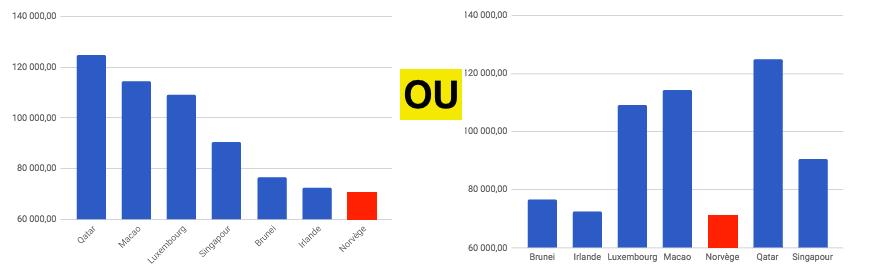 Dans cet exemple, les données sont triées par PIB ou par ordre alphabétique