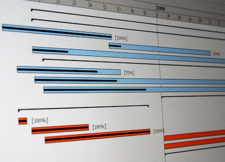 Task completion and partial task completion shown in a Gantt chart