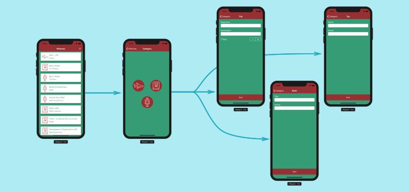 Schéma présentant les différentes pages de l'application