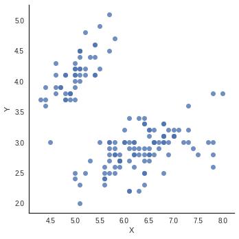 Graphique de dispersion