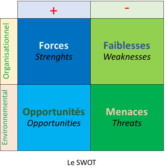 Analyser le SWOT