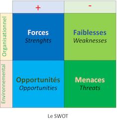 SWOT - menaces ou opportunités ?