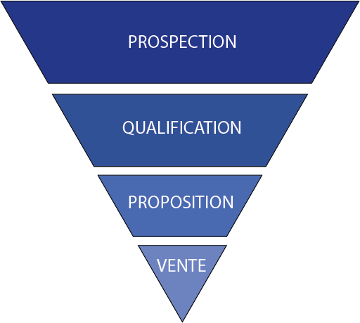 Prospection > Qualification > Proposition > Vente
