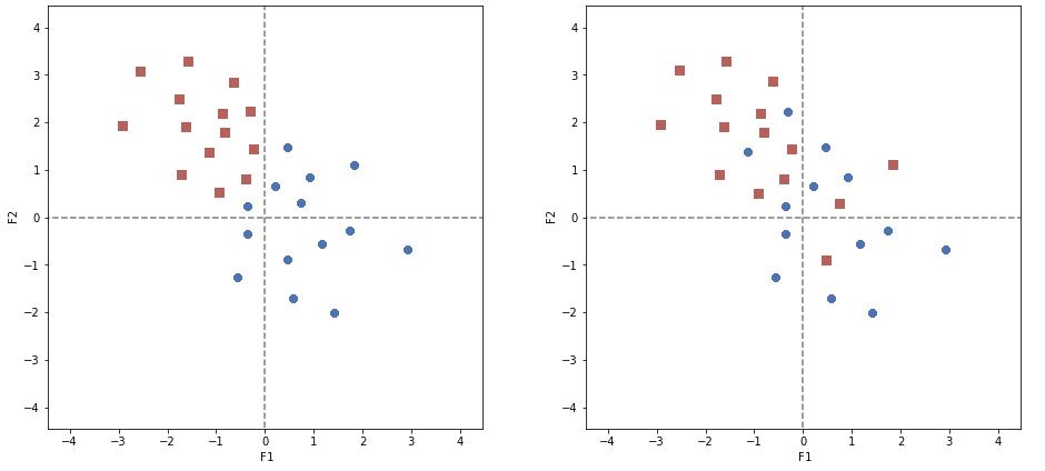 A gauche, le résultat du kmeans APRES avoir projeté les données sur le premier plan factoriel. A droite, résultat du kmeans PUIS projection sur le premier plan factoriel : le résultat du clustering est visuellement moins intuitif.
