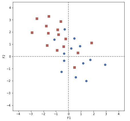 Projection d'une partition sur le premier plan factoriel