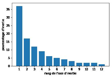 Diagramme des éboulis de valeurs propres