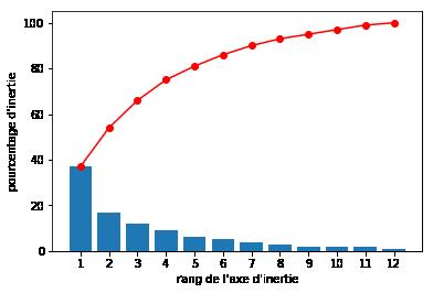 Diagramme des éboulis de valeurs propres avec somme cumulée
