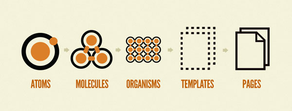 Visualization of atoms, molecules, organisms, templates and pages.