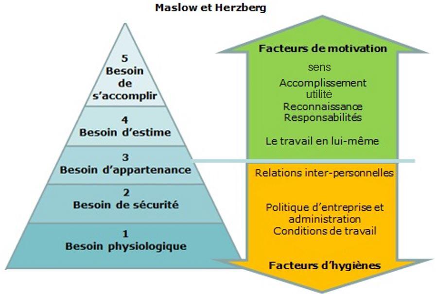Pyramide de Maslow et facteurs de Herzberg
