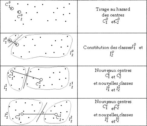 Source : Data mining et statistique décisionnelle: l'intelligence des données, Stéphane Tufféry