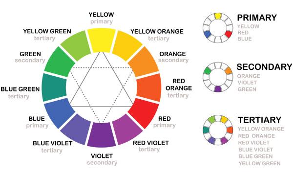 Color wheel showing colors described below.