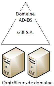 Schéma de l'Active Directory de la société fictive