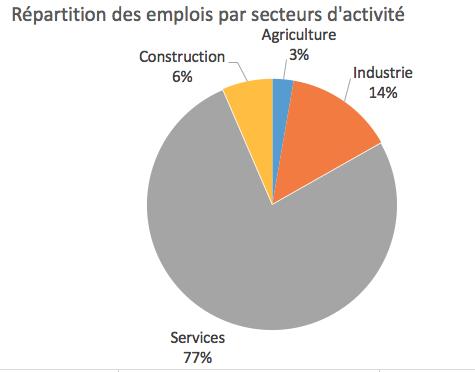 Répartition des emplois en France par secteurs en 2015 (chiffres INSEE)