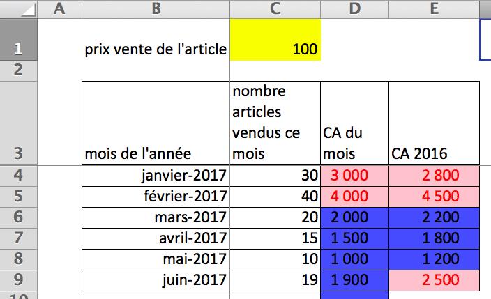 Pour créer un graphique sur Excel, il faut partir d'un tableau de données