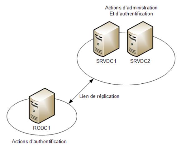 Configuration d'un domaine sur plusieurs sites avec un RODC