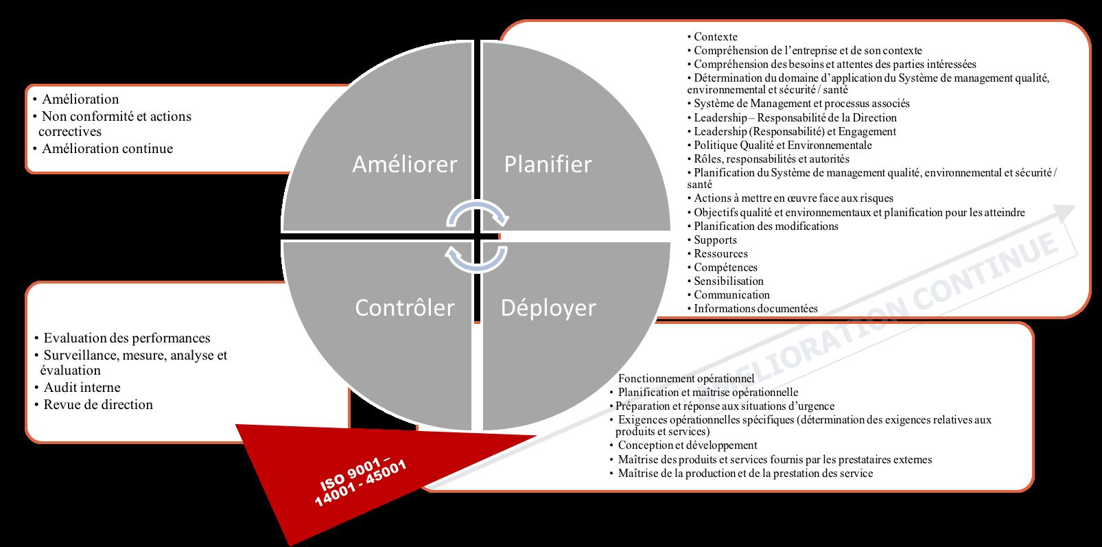 Ce schéma présente les chapitres du référentiel des trois référentiels ISO 9001/ 14001 / 45001 organisés selon le principe de l'amélioration continue, Planifier - Déployer - Contrôler - Améliorer. Et structurer de la même façon. On voit que l