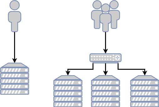 Un schéma avec d'un côté une personne qui fait une requête sur un seul serveur et de l'autre côté trois personnes qui font des requêtes sur trois serveurs à travers un répartiteur de charge