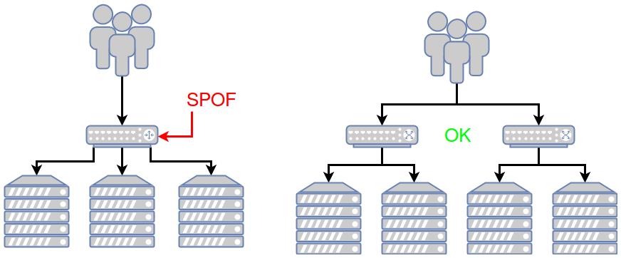 Schéma avec à gauche les requêtes qui se font toutes à travers un seul répartiteur de charge vers plusieurs serveur. Il y a un SPOF. À droite, les requêtes se font à travers deux répartiteurs de charge donc plus de SPOF