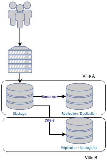 Schéma où l'on peut voir que la sécurité des données est assurée par une réplication des données en temps réel sur le même site et par une réplication différée sur un site différent