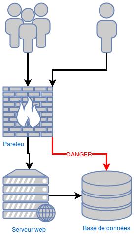 Schéma montrant comment un pare-feu peut permettre de restreindre l'accès à une base de données depuis Internet