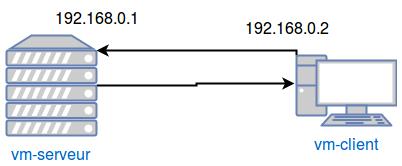 Architecture avec un serveur vm-serveur d'IP 192.168.0.1 et un client vm-client d'IP 192.168.0.2