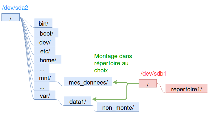 Schéma des arborescences de /dev/sda2 et /dev/sdb1 et comment /dev/sdb1 peut se rattacher à l'arborescence de /dev/sda2