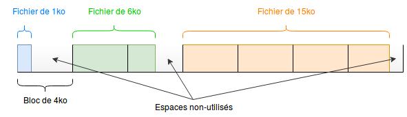 Schéma indiquant le remplissage des blocs de 4ko sur un système de fichier ext4 pour des fichiers de 1ko, 6ko et 15ko