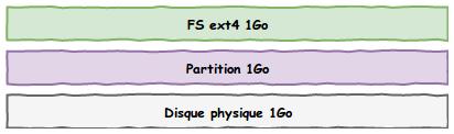 Schéma des 3 couches de stockage, le disque physique, la partition et le système de fichier faisant tous 1Go de taille pour l'instant