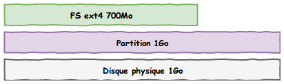 Même schéma des 3 couches de stockage mais avec le système de fichier qui a été réduit à 700Mo