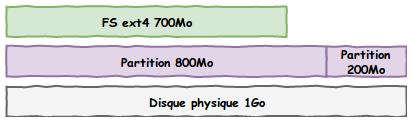 Même schéma des 3 couches de stockages mais avec une partition de 800Mo et une partition de 200Mo