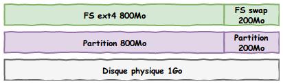Même schéma des 3 couches de stockage mais avec un système de fichier ext4 de 800Mo sur la 1ere partition et un système de fichier swap de 200Mo sur la 2e