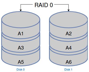 Schéma montrant la répartition des données dans un RAID 0