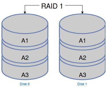 Schéma de répartition des données dans un RAID 1