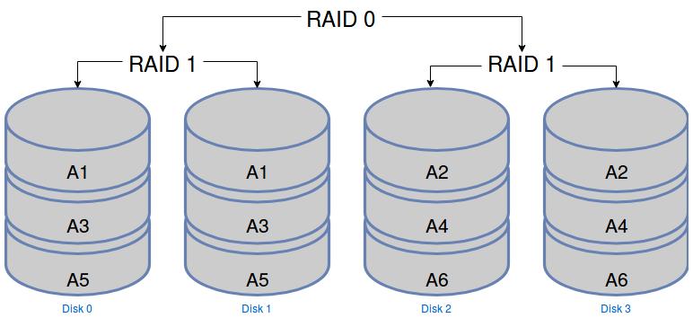 Schéma de répartition des données dans un RAID 10