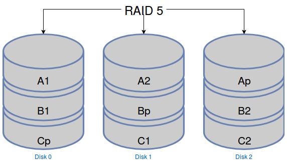 Schéma de répartition des données dans un RAID 5