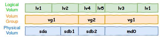 Schéma représentant les trois couche du modèle LVM avec un exemple de