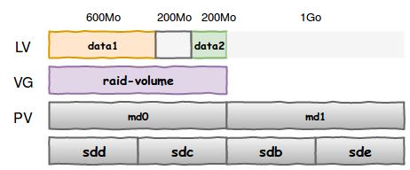 Shéma représentant les différentes couches LVM avec vos 2 partitions data1 et data2 et l'espace disponible : un