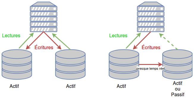 2 schémas : à gauche un système actif-actif avec des écritures simultanées sur les deux supports, à droite les écritures se font sur un support et sont répliquées sur le 2e support. Le 2e système est soit actif-actif soit actif-passif.
