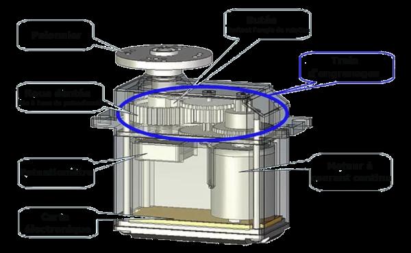 Les constituants élémentaires d'un servomoteur standard. Source : https://www.cf-techno.com