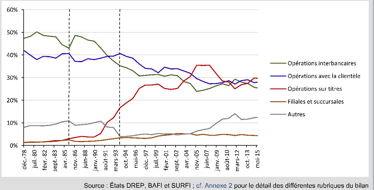 Evolution de la structure du bilan des banques françaises