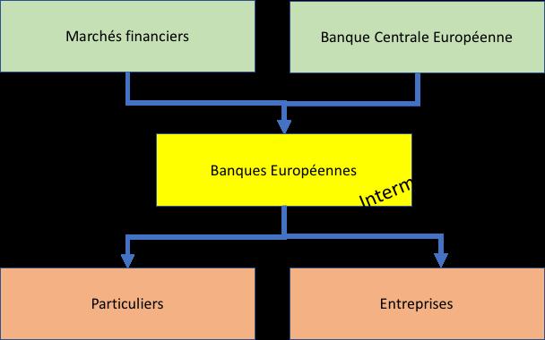 Principe du financement intermédié en Europe