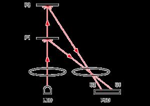 Principe de la mesure de distance par triangulation. Source : home.roboticlab.eu