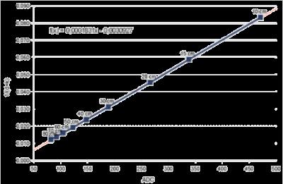 Relation tension — distance du capteur de distance. Source : http://home.roboticlab.eu